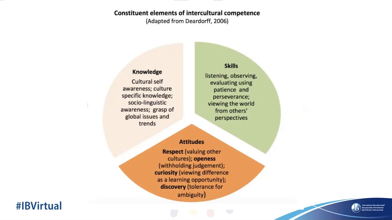 Developing intercultural competencies within TOK