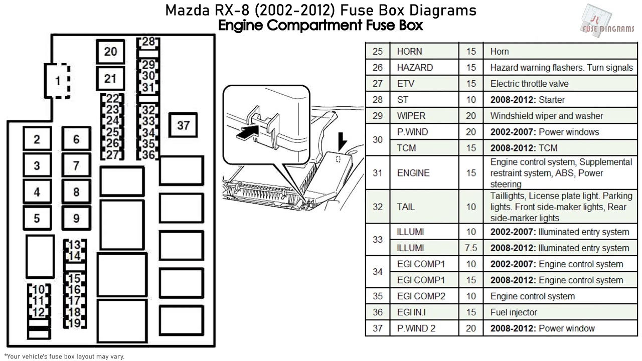 mazda rx-8 (2002-2012) fuse box diagrams - youtube  youtube