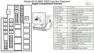 Mazda Rx 8 2002 2012 Fuse Box Diagrams Youtube
