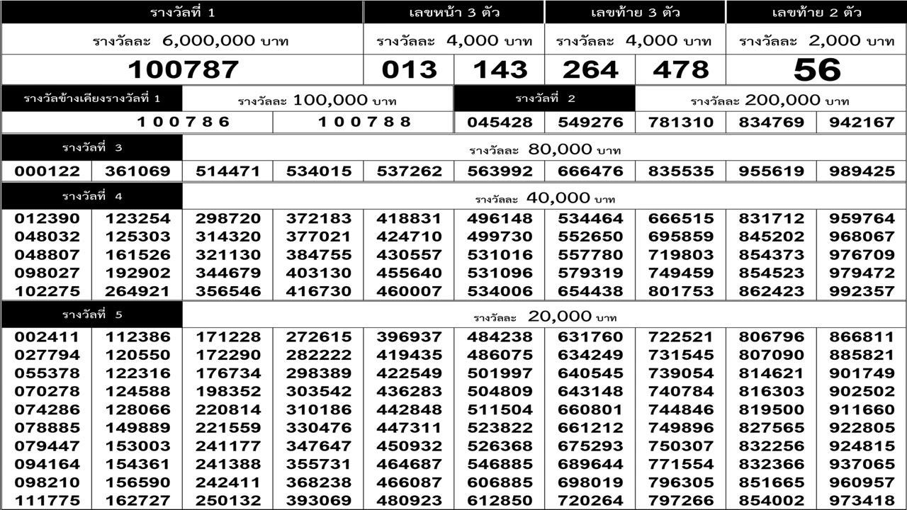 ใบตรวจหวย 16/4/64 เรียงเบอร์งวดล่าสุด 16 เมษายน 2564