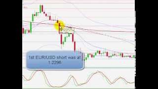 How To Way Easy Forex Trading Strategies Today 2015