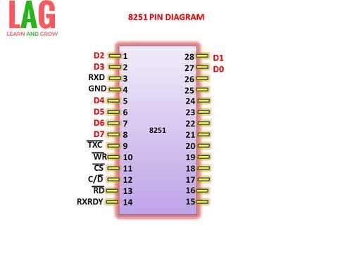 8251 PIN DIAGRAM(EXPLANATION )(हिन्दी )!LEARN AND GROW