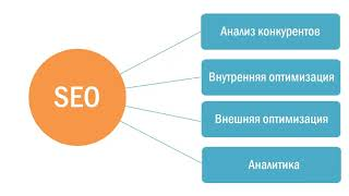 SEO Продвижение сайтов в Google и Яндекс
