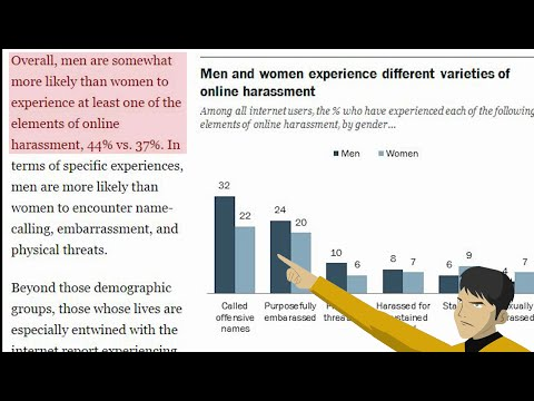Online Harassment - only Women are victims