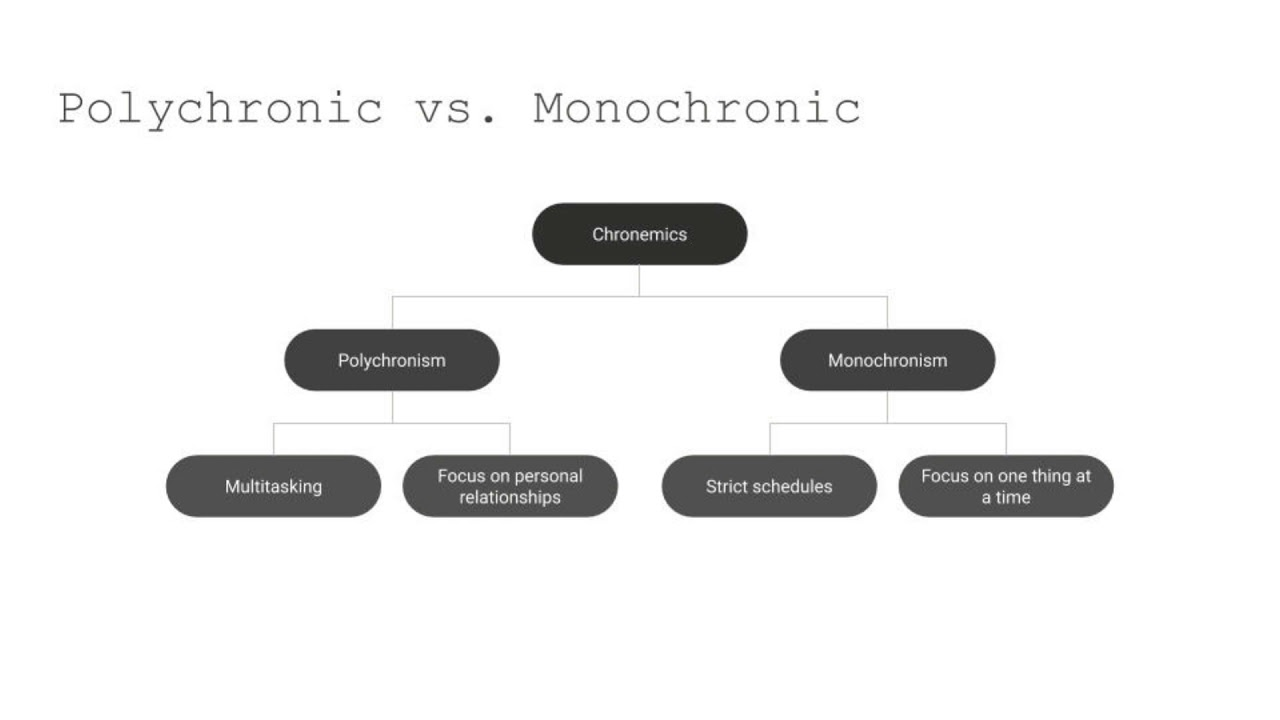 Polychronic Vs Monochronic Cultures What S The Difference Youtube Just as monochronic and polychronic cultures have different time perspectives, understanding the time orientation of a culture is critical to becoming better chronemics and power at work edit. youtube