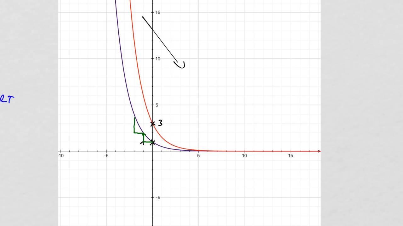Exponentialfunktionen Funktionsgleichungen vom Graphen ablesen - YouTube