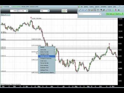 Using Fibonacci to Trade Forex and Indices - Beginner/Intermediate