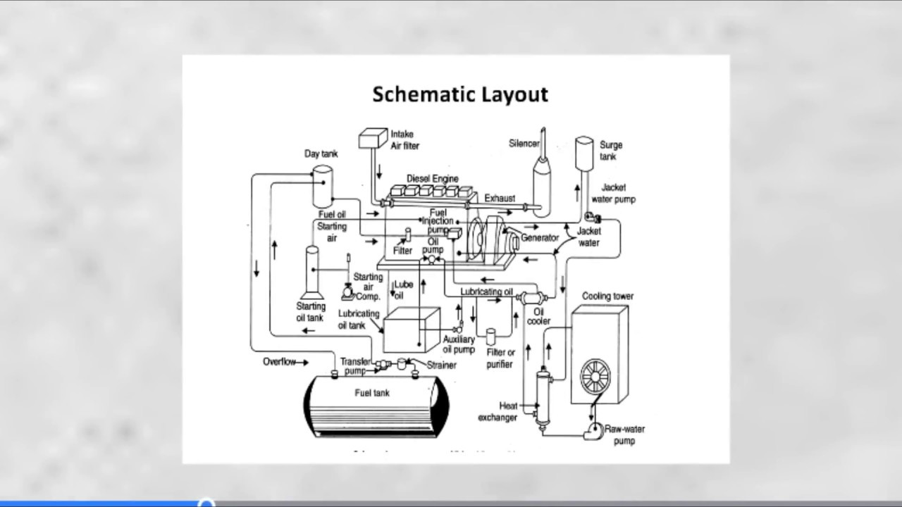 Diesel Engine Power Plant Components - YouTubeYouTube