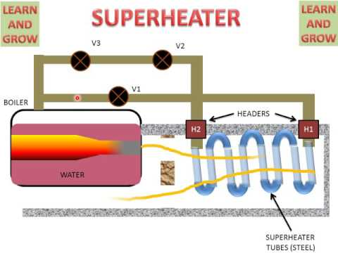 SUPERHEATER (WORKING ANIMATION) ! LEARN AND GROW - YouTube