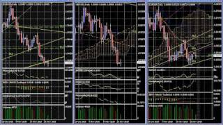 8 Forex Technical Analysis Trading - EUR-GBP & Cross Rates