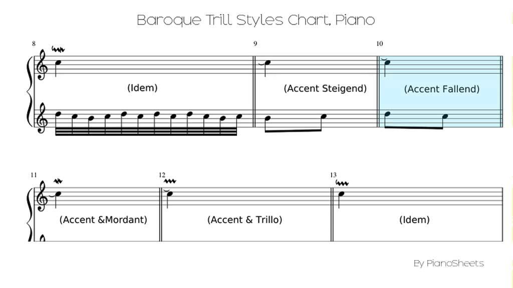 Baroque Trill Styles Chart [Piano Solo]