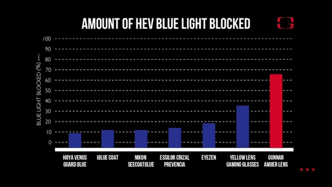 GUNNAR Blue Light Lens Test