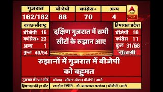 ABPResults BJP ahead on 22 out of 35 seats in South Gujarat