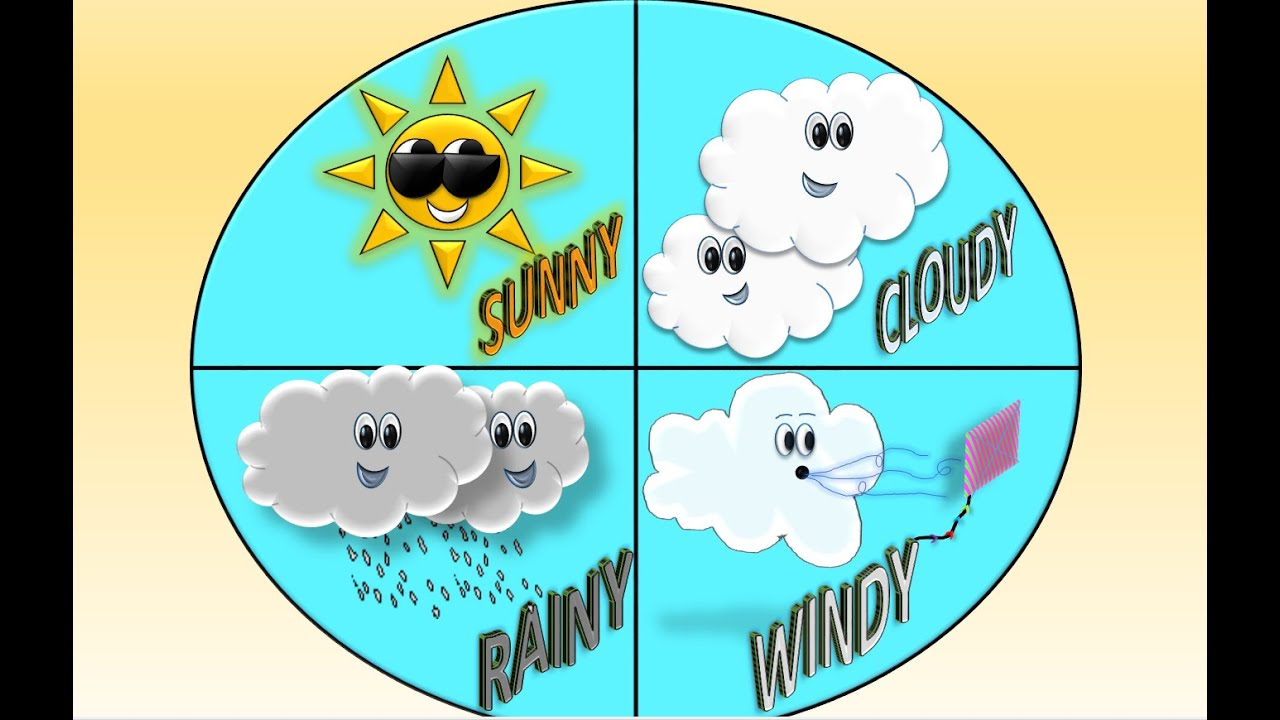 Weather for children w song tipos de clima en ingl s para for Tiempo aprender ingles