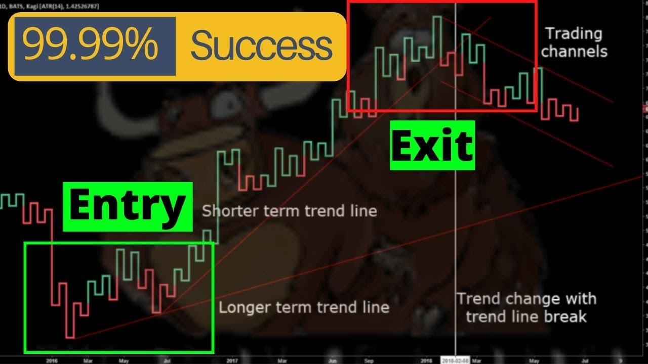 Kagi trading strategies