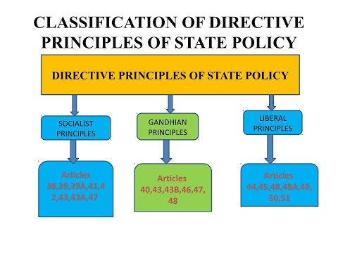 (DIRECTIVE PRINCIPLES OF STATE POLICY )PART III OF CONSTITUTION OF INDIA (POLITY)