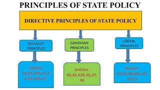 Directive Principles State Policy Part Iii Cons Ution India Polity