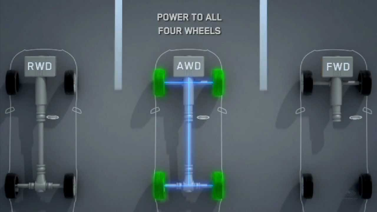Symmetrical All Wheel Drive Subaru Australia Youtube