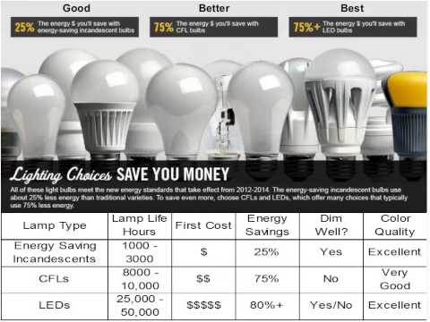 Intro to Efficient Lighting and Controls Webinar, May 21, 2014