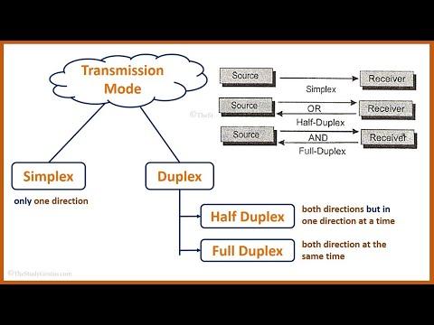 Data Transmission Modes || Simplex , Half Duplex , Full Duplex