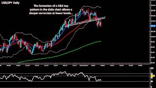 Forex Animated Technical Analysis: EUR/USD, GBP/USD, USD/JPY, USD/CHF, AUD/USD & NZD/USD