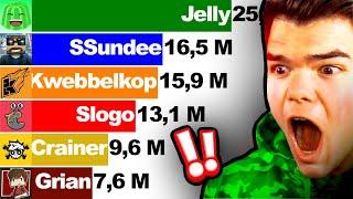 Jelly vs SSundee vs Kwebbelkop vs Crainer vs Slogo vs Grian - Sub Count (+Future) 2011-2022