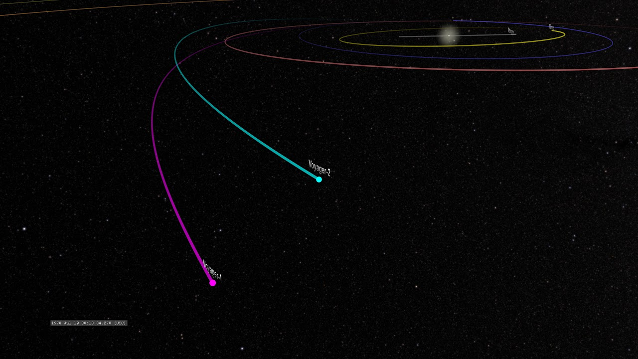 Voyager 2 Trajectory through the Solar System YouTube