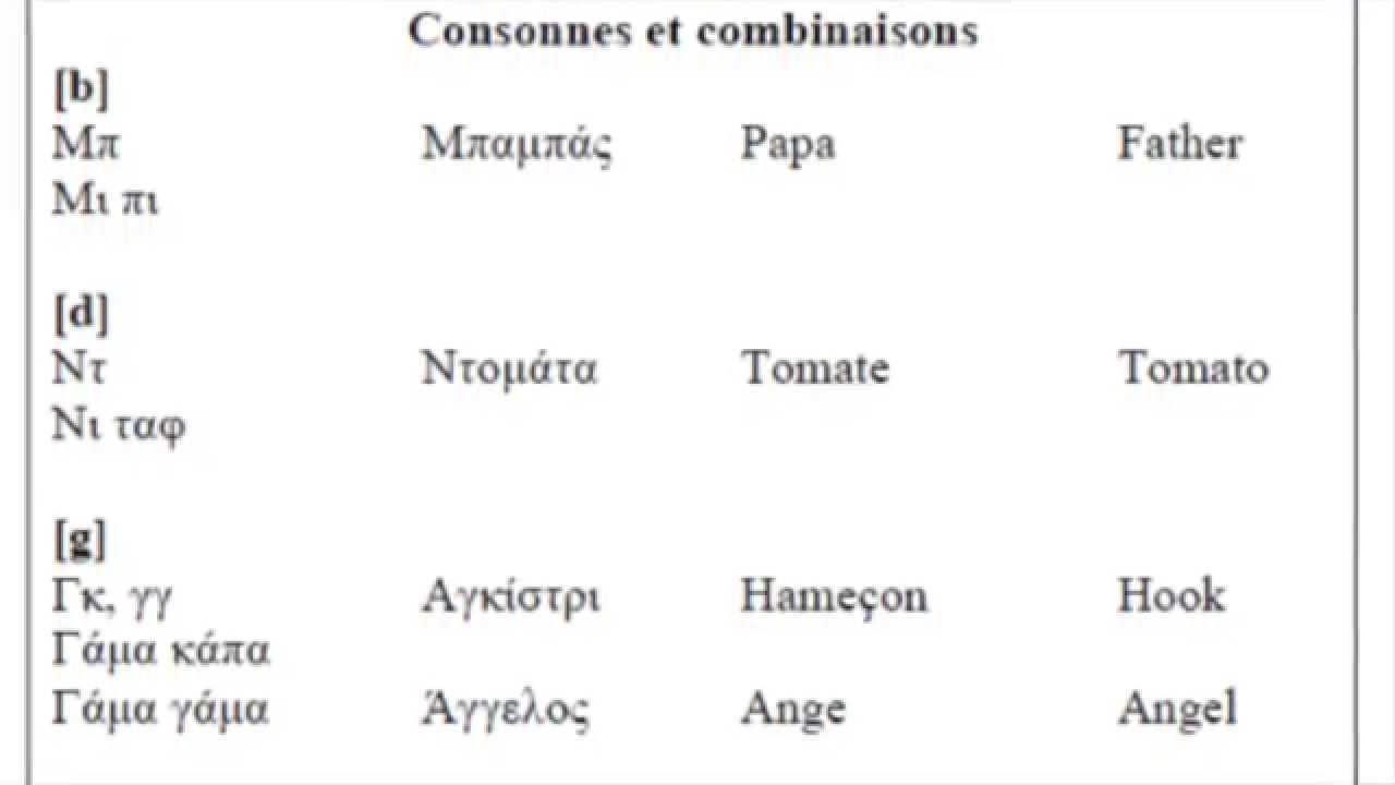 Super L'alphabet grec et combinaisons des lettres - Greek alphabet - YouTube YL31