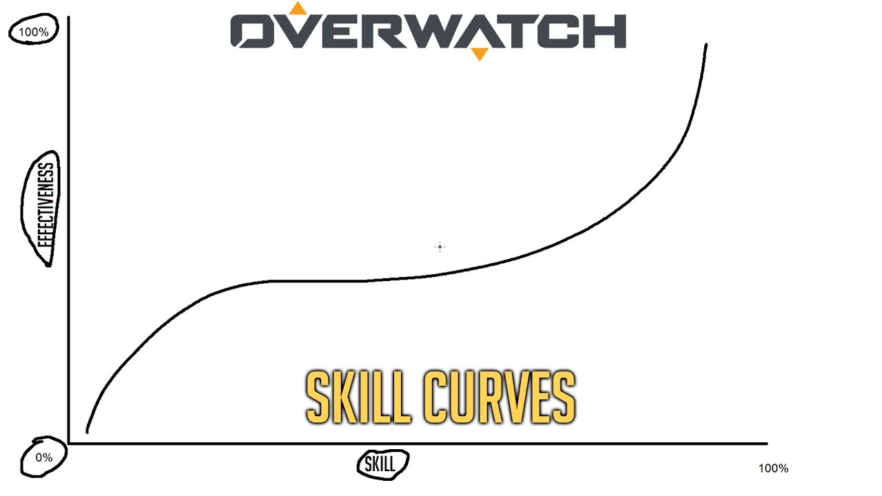 Overwatch Skill Curves Ceiling And Floor
