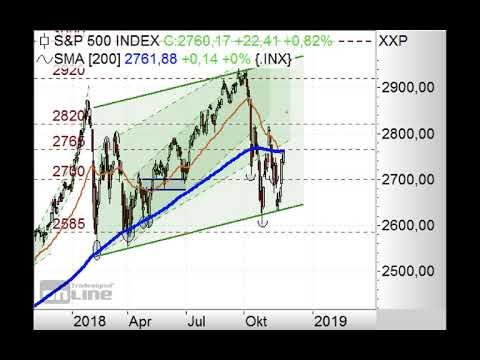 S&P500 vor Durchbruch? - Chart Flash 03.12.2018
