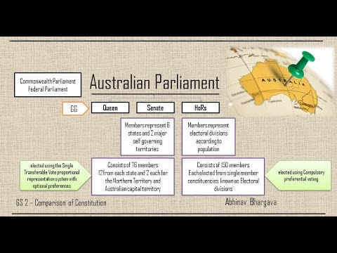 Australian Parliament Vs Indian Parliament (UPSC GS2 - Comparison Of Constitution)