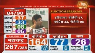 Haryana Election Results: Haryana में JJP बनेगी Kingmaker ? | सुनिए Dushyant Chautala को Live