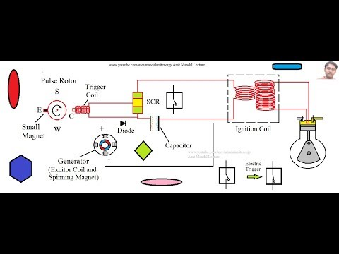 Capacitor Discharge Ignition system (CDI System) - YouTube on