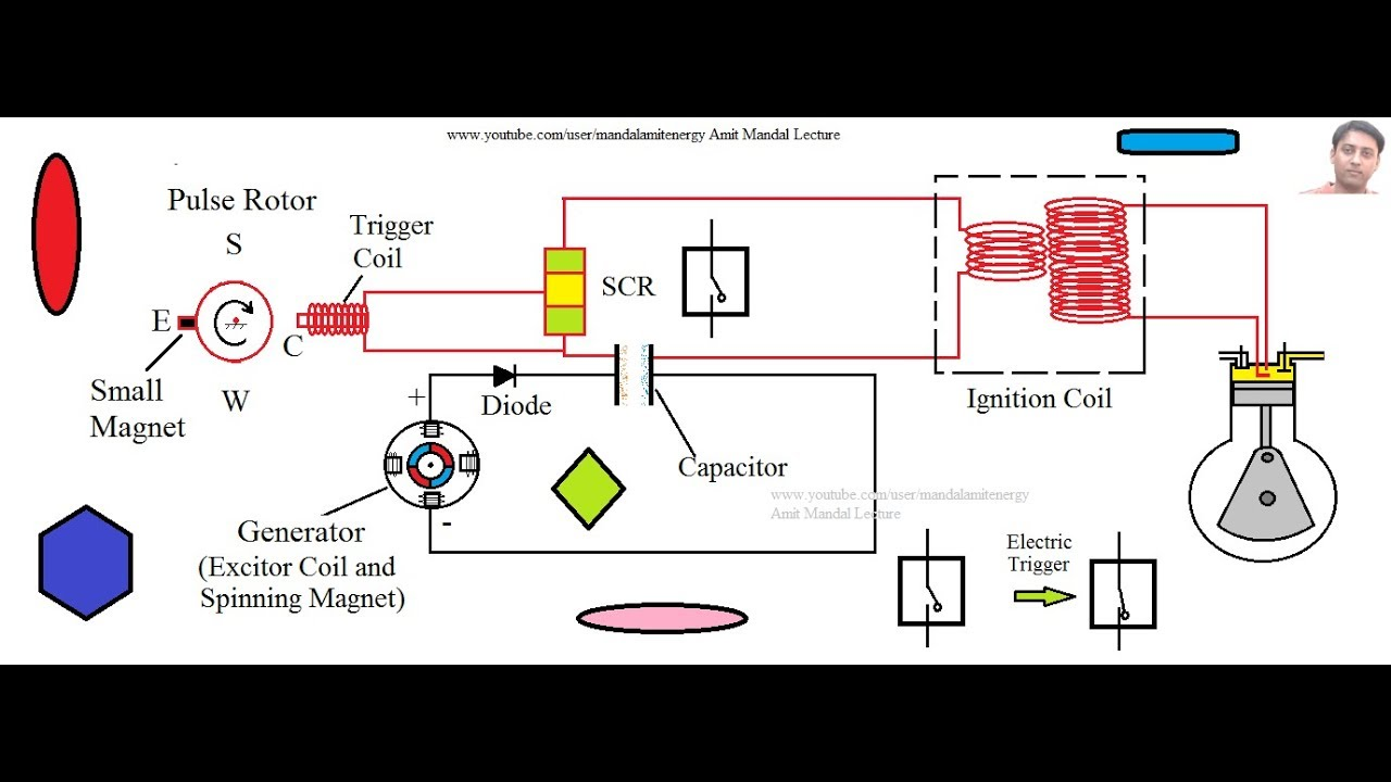 cdi ignition schematic capacitor discharge ignition system  cdi system  youtube  capacitor discharge ignition system