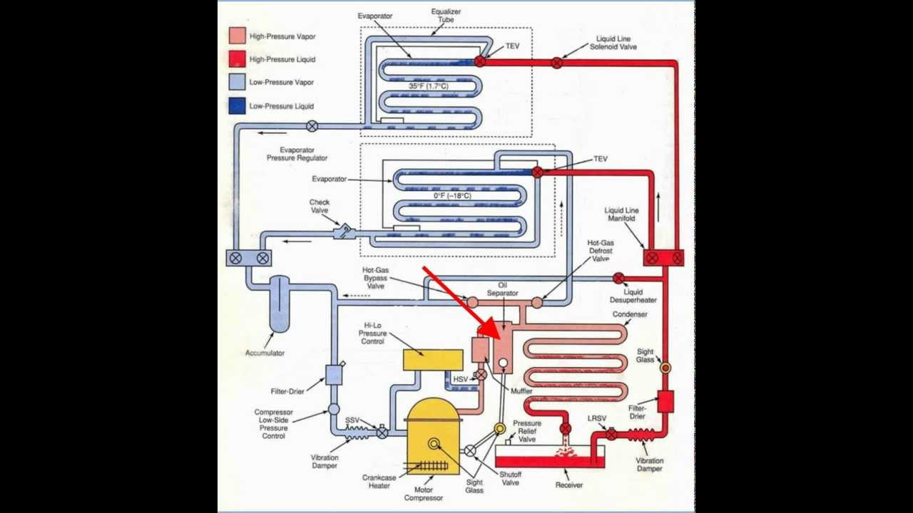 Oil Separator Youtube