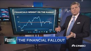 Chartmaster Carter Worth says one beaten down bank is about to break out