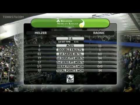 Melzer vs Raonic Memphis 2012