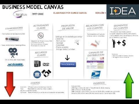 Modelo de negocio netflix de 1997 al 2000 explicado en for What to do with a canvas