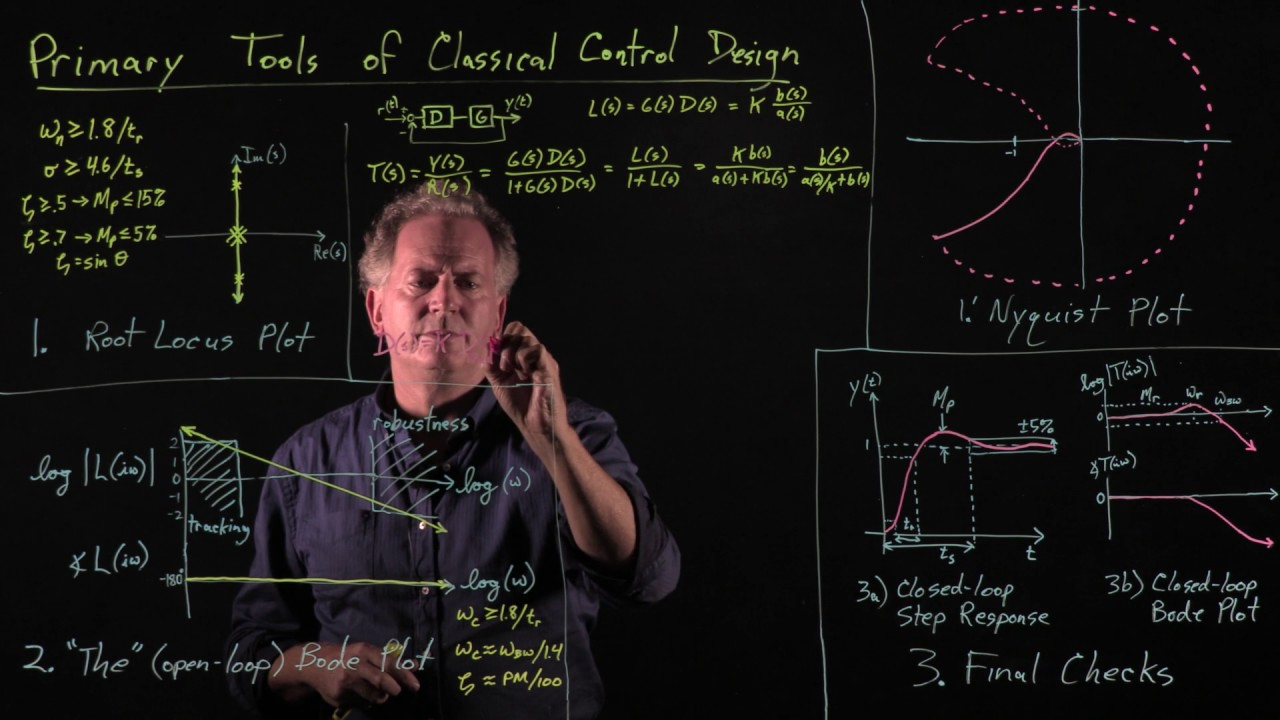 Tools of classical control theory - YouTube