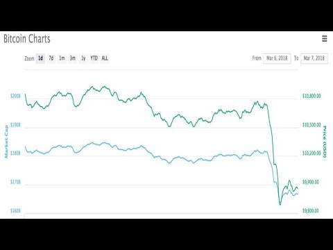 Bitcoin plunges after SEC warns about cryptocurrency exchanges