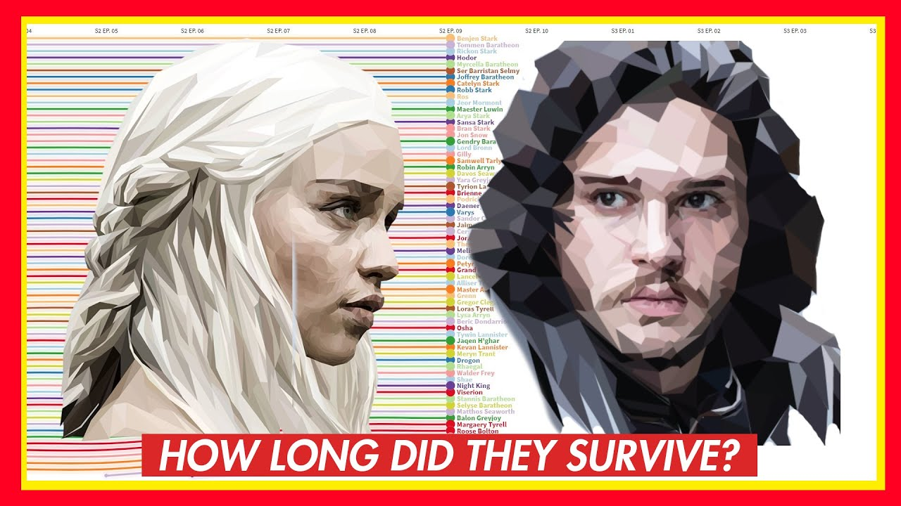 How long can characters survive in Game of Thrones? ( ⚠ SPOILER ALERT ⚠)