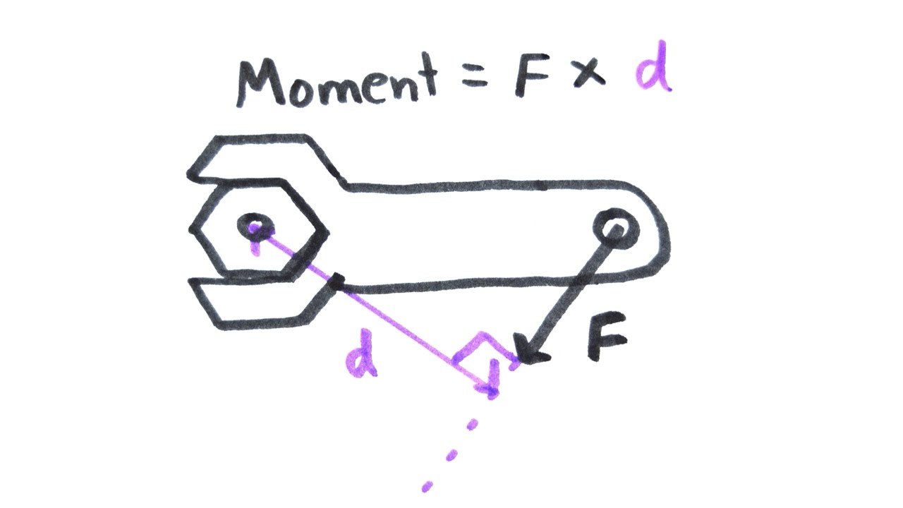 Moment or momentum?