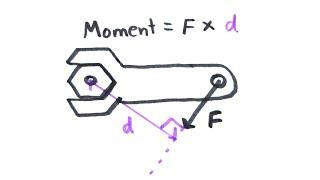 Moments | GCSE Physics | Doodle Science