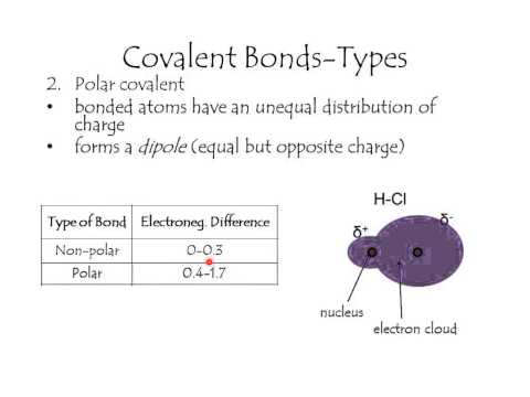 Types of covalent bonds