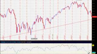 How to Use the S&P 500 to Profit from Forex