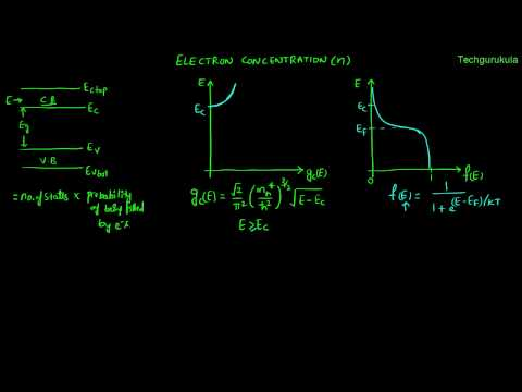 Electron Devices: Electron concentration - derivation