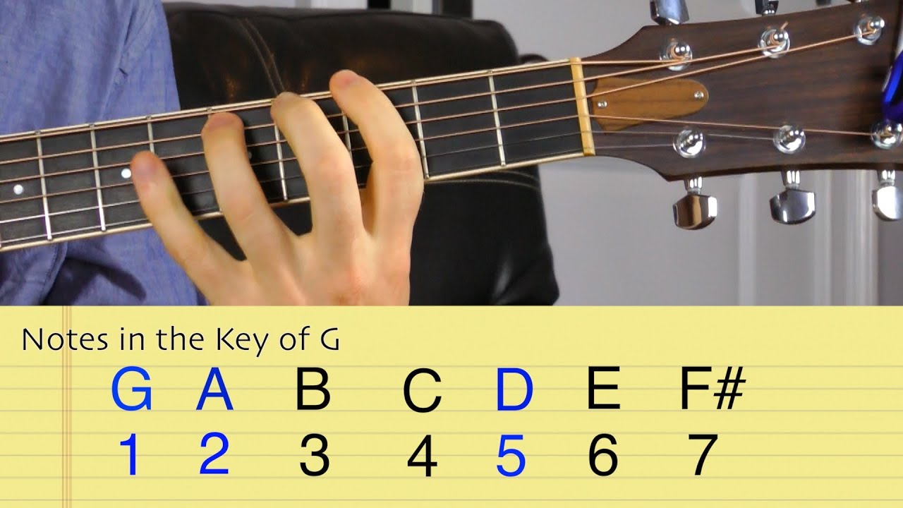 Suspended Chords On Guitar Youtube