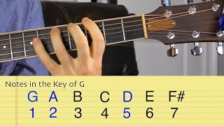 Suspended Chords on Guitar