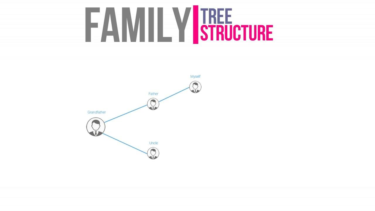 family tree vanshavali make online youtube