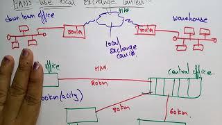 MAN | Metropolitan area network |Computer networks |